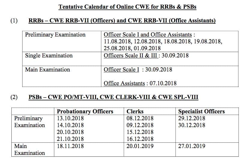 www.IBPS.in exam -onine application dates
